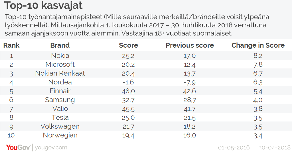 Top reputation improvers Finland