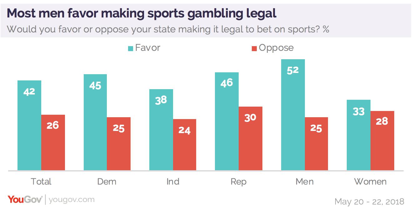 Sports betting chart secret binary options