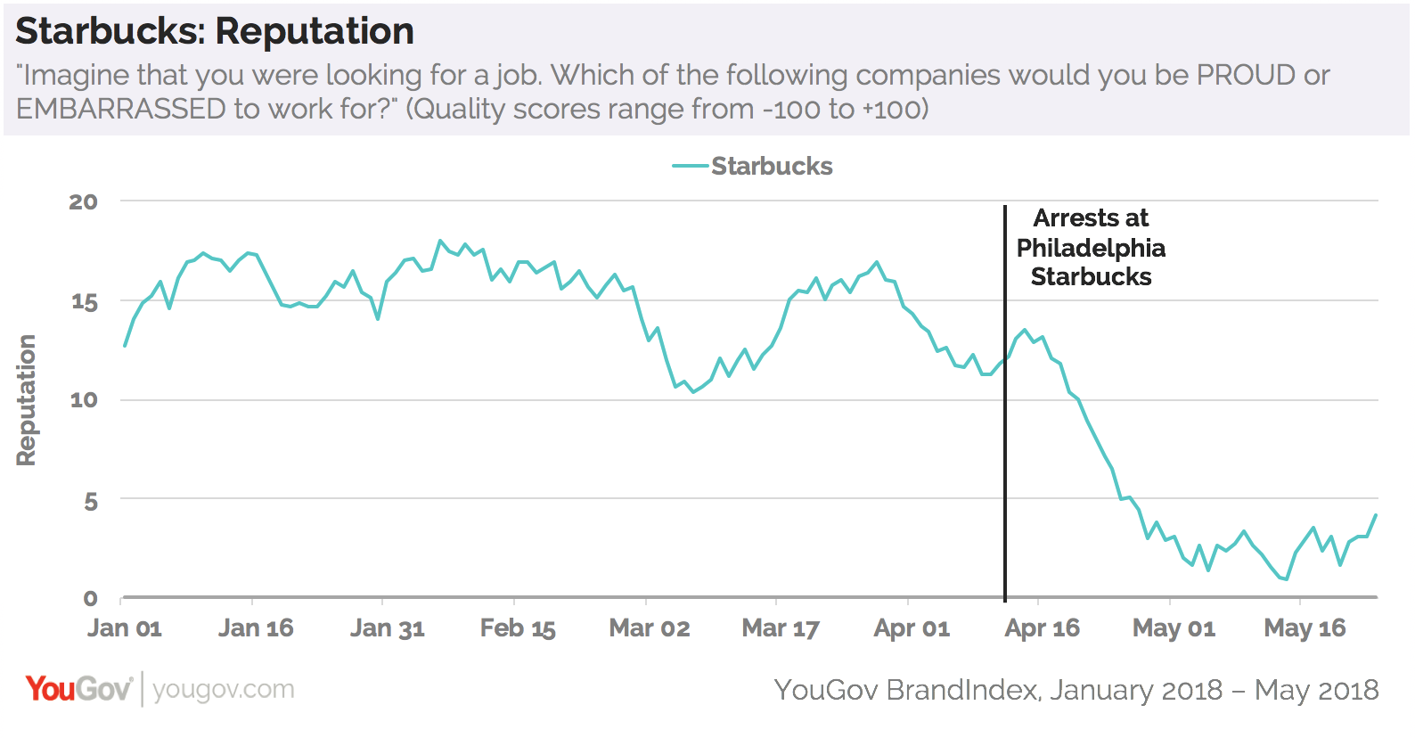 Starbucks At 10 Year Workplace Reputation Low Yougov