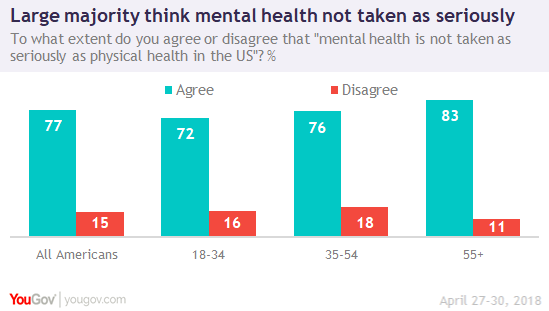One-third think many with mental illness 'making excuses' | YouGov