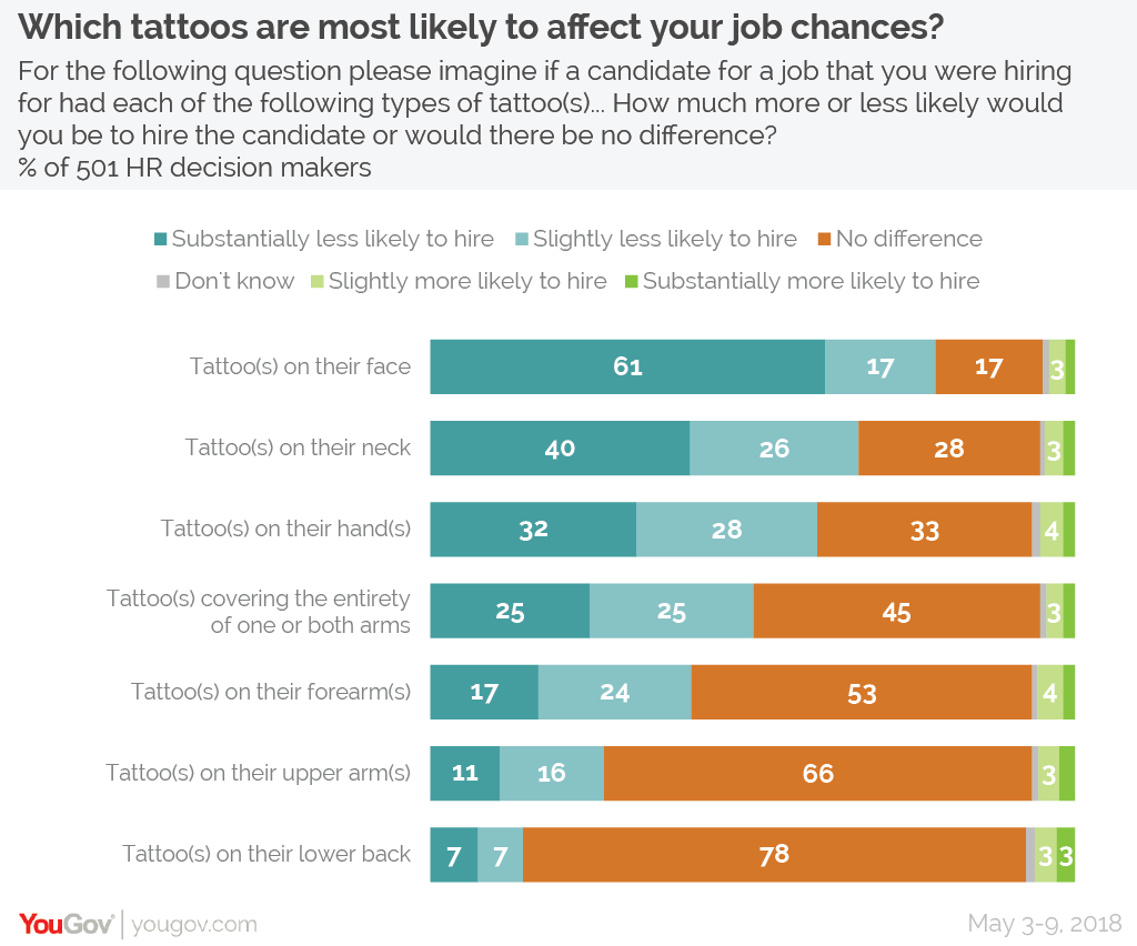 That inking feeling: the tattoos employers don't want to see