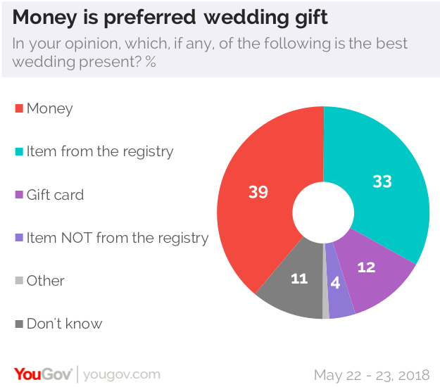 This Wedding Season Just Give The Newlyweds Cash Yougov