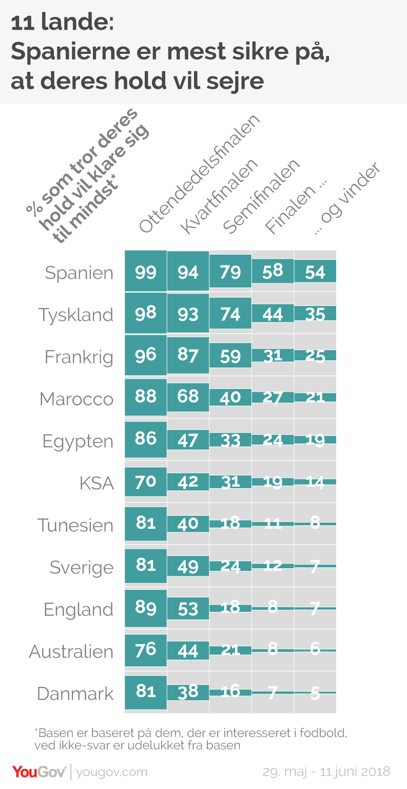 Spanierne mest optimistiske