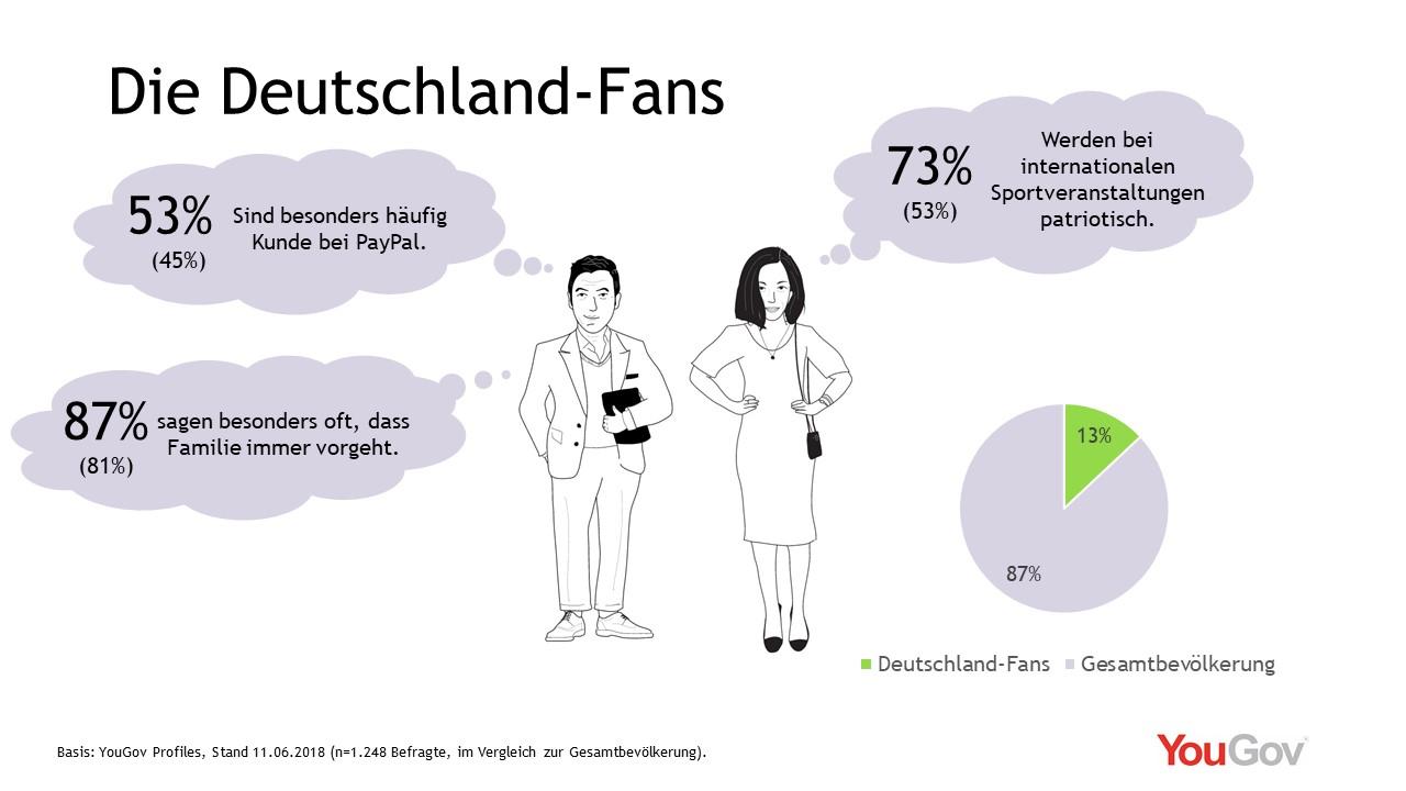 Die Deutschland-Fans