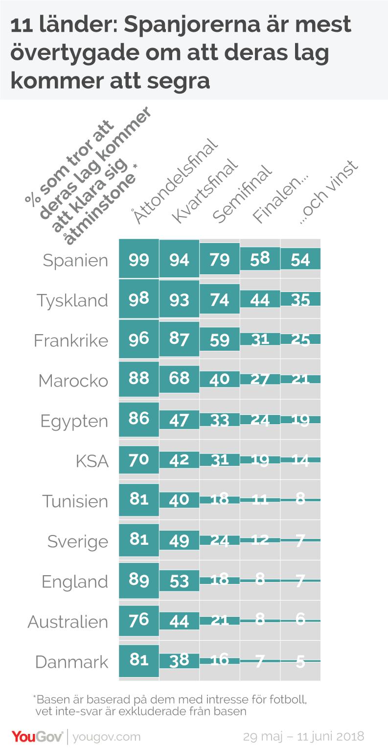 ... men spanjorerna är helt klart de som är mest optimistiska över sitt eget lags chanser