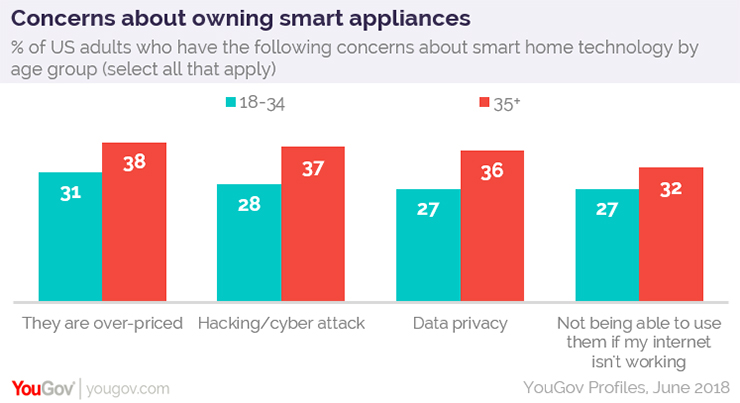 Smart appliances: awareness is high, but knowledge is low | YouGov