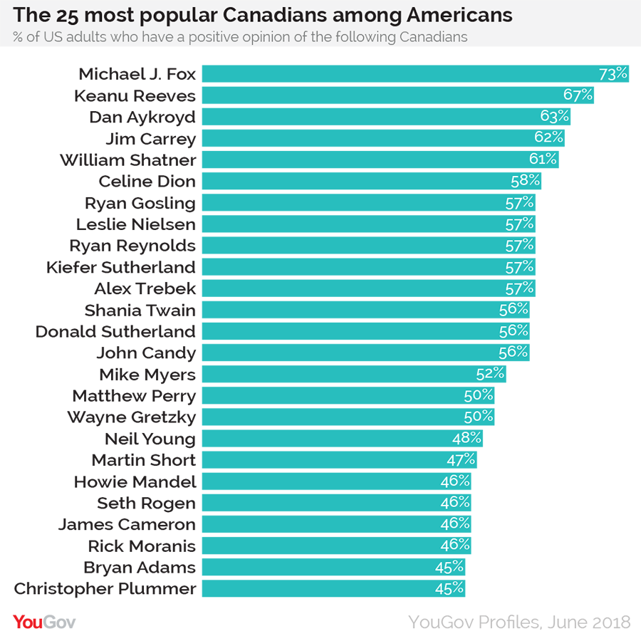 Image result for canadians in america list