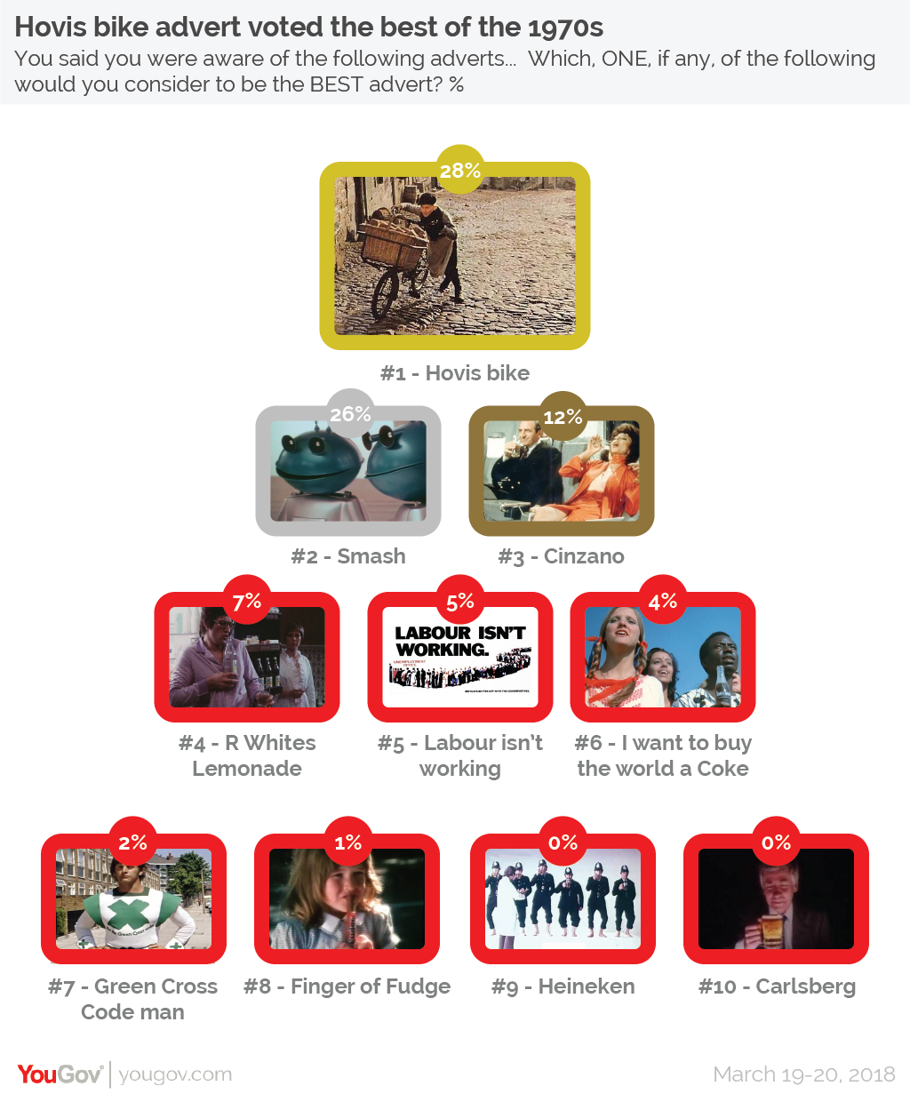 YouGov | The most seen and best liked ads of the past five decades