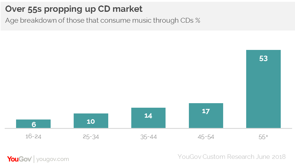 who still buys cds and can the format survive yougov