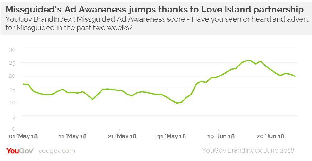 Love Island revenues