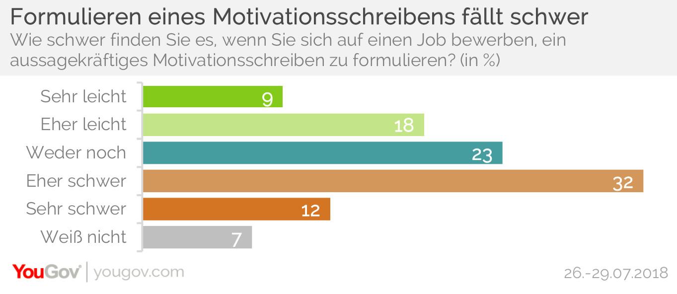YouGov | Jobsuche: Knapp der Hälfte fällt Motivationsschreiben schwer