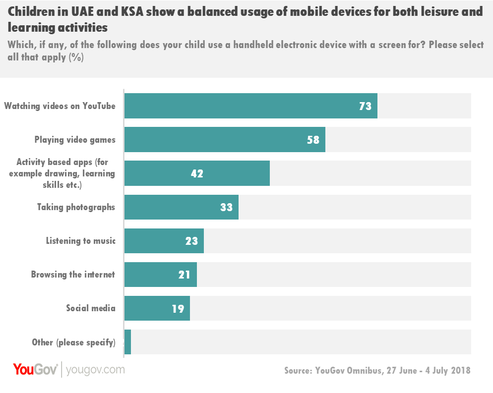 Children in UAE and KSA mobile usage