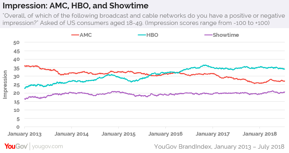 Amid acquisition, HBO maintains high levels of consumer perception ...