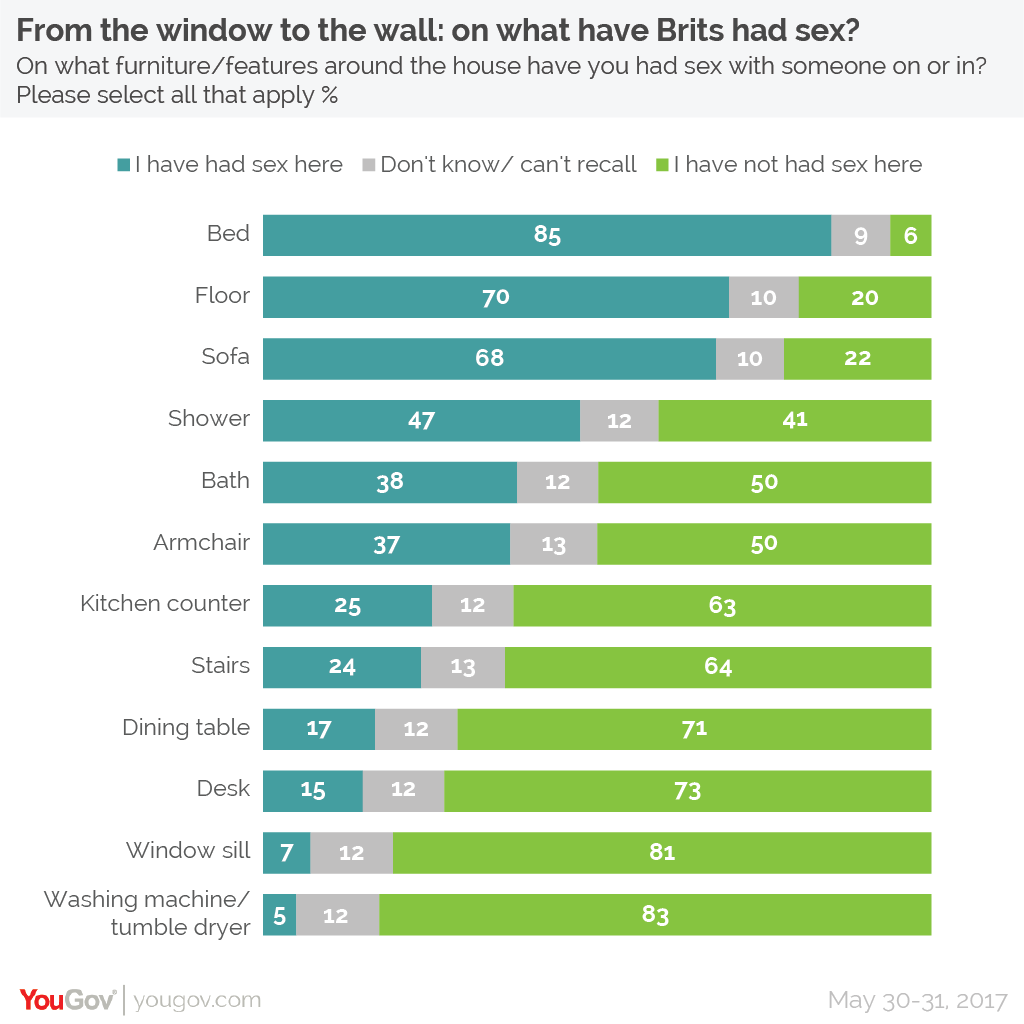 Animal Instincts 3 Full Movie yougov reveals where around the house brits have had sex