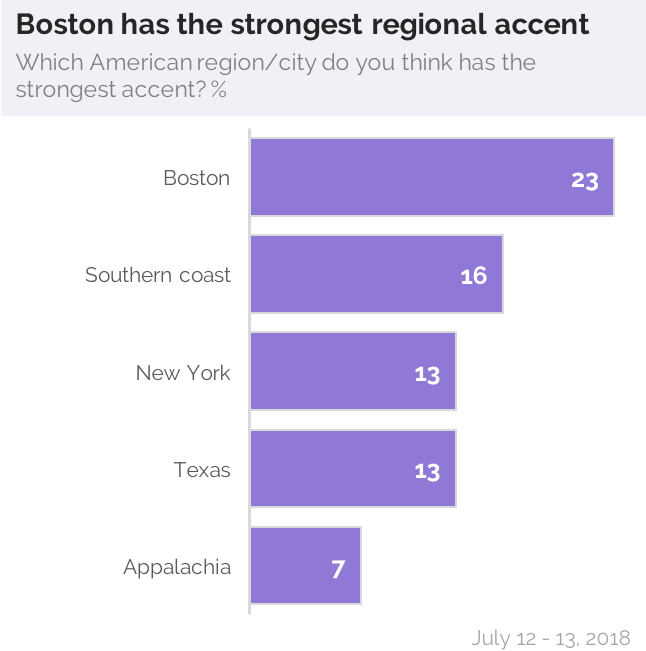 Southern Accents Are The Sexiest In America Yougov