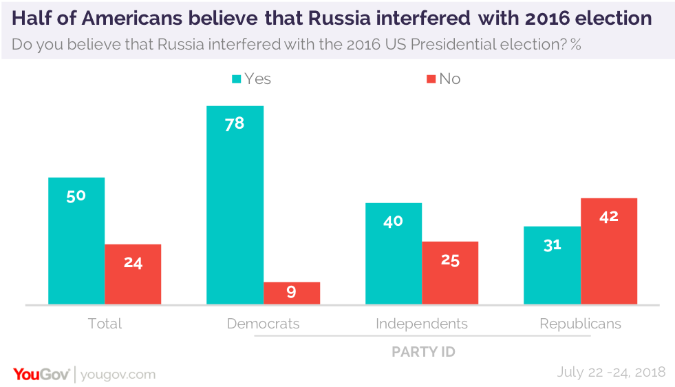 Reviewing Russia's role in 2016 while getting ready for 2018 | YouGov