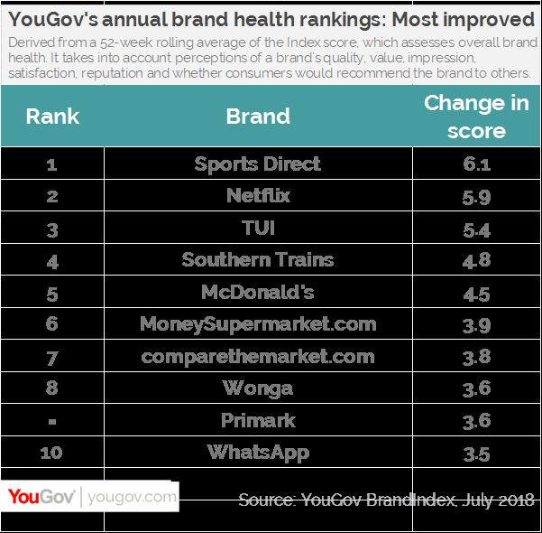 Google keeps top spot in YouGov's global brand health