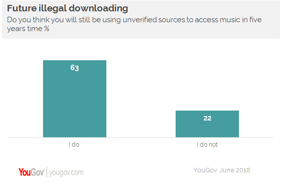 when is downloading music illegal