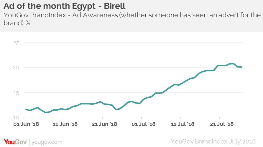 Birell Ad Awareness Index