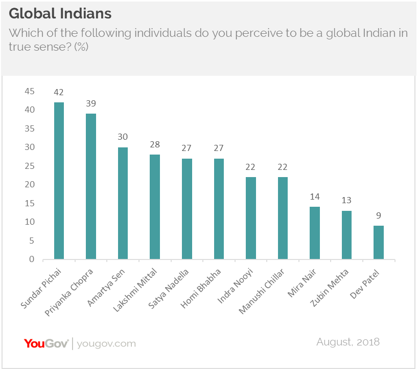 Global Indians