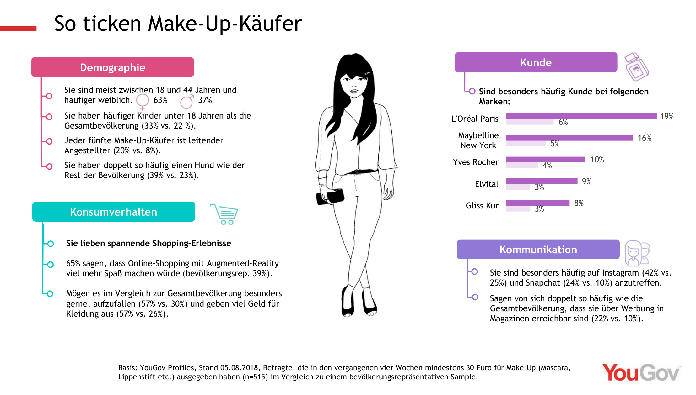 So ticken Make-Up-Käufer