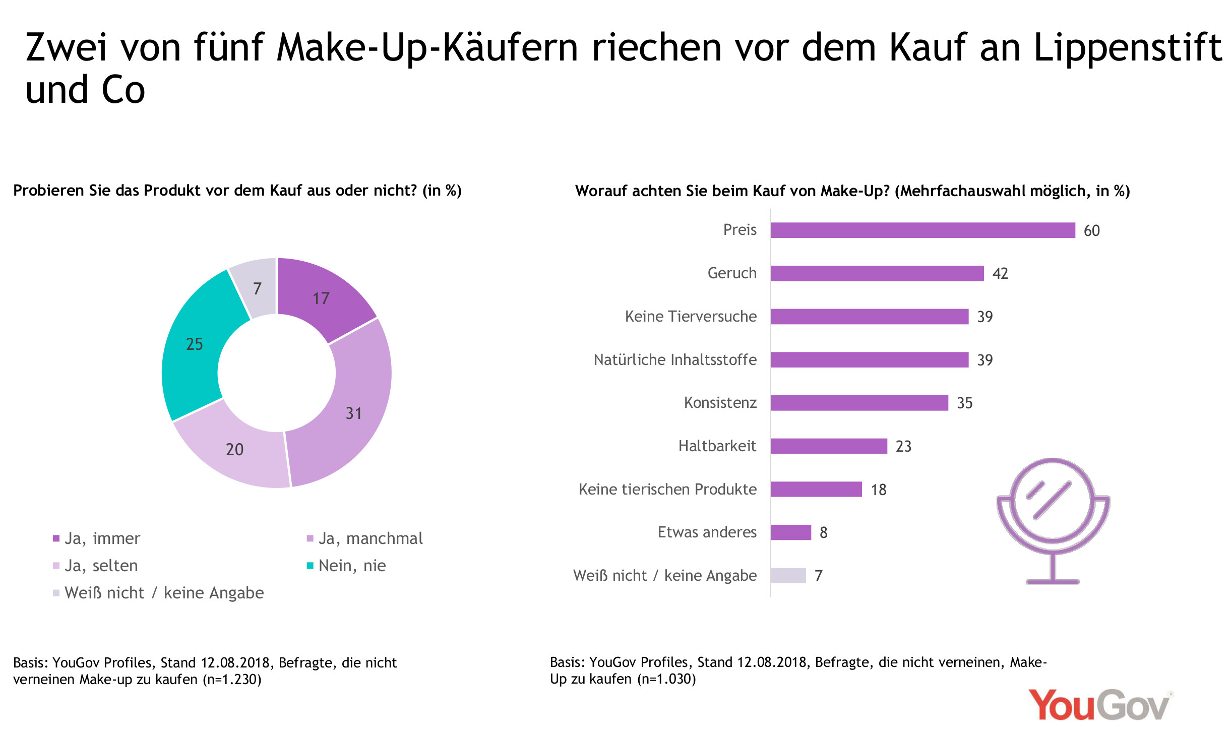 Jeder fünfte Make-Up-Käufer riecht vor dem Kauf an Lippenstift und Co
