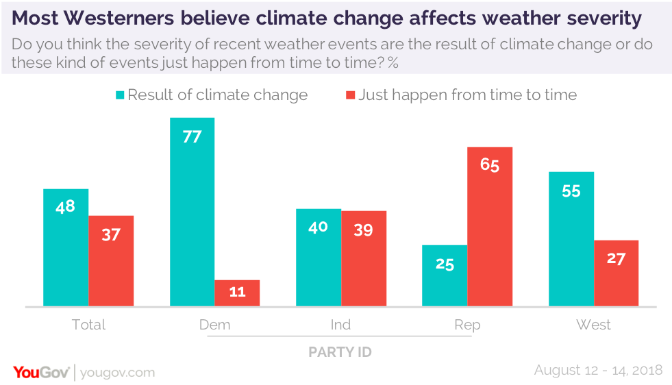 Regionalism affects opinion of climate change | YouGov