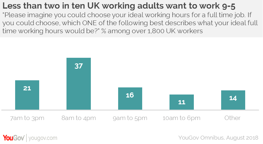 Over nine in ten not working the usual 9-5 week | YouGov