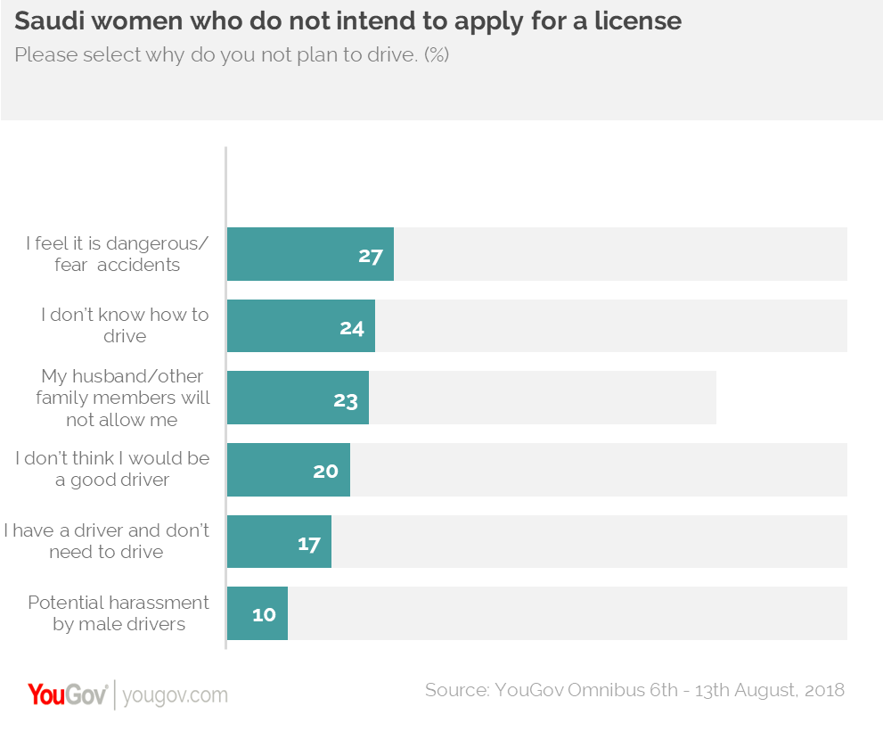 Saudi Women who intend to apply for a license