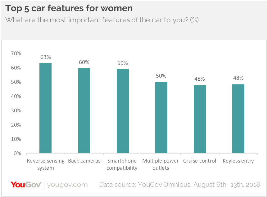 Top 5 car features for women