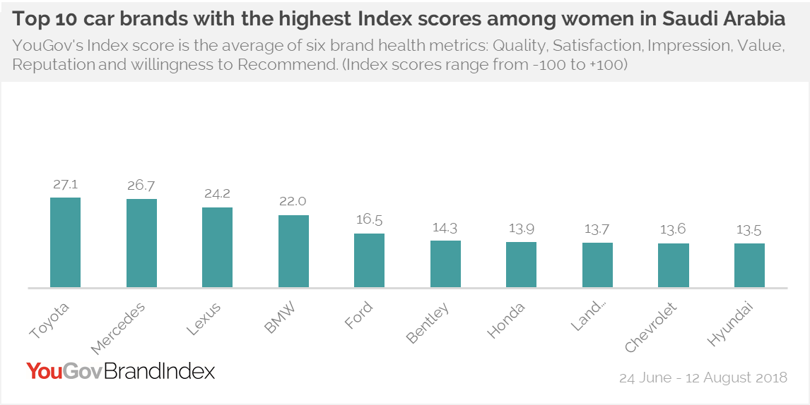Top car brands with highest Index score among women in Saudi Arabia