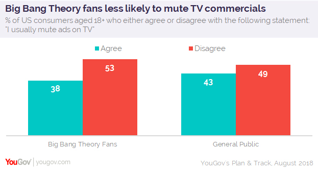 fd6c3f700c7 The final piece of the puzzle is this: 57% of fans of the long-running  sitcom assert that advertising helps them choose what they buy, meaning the  majority ...