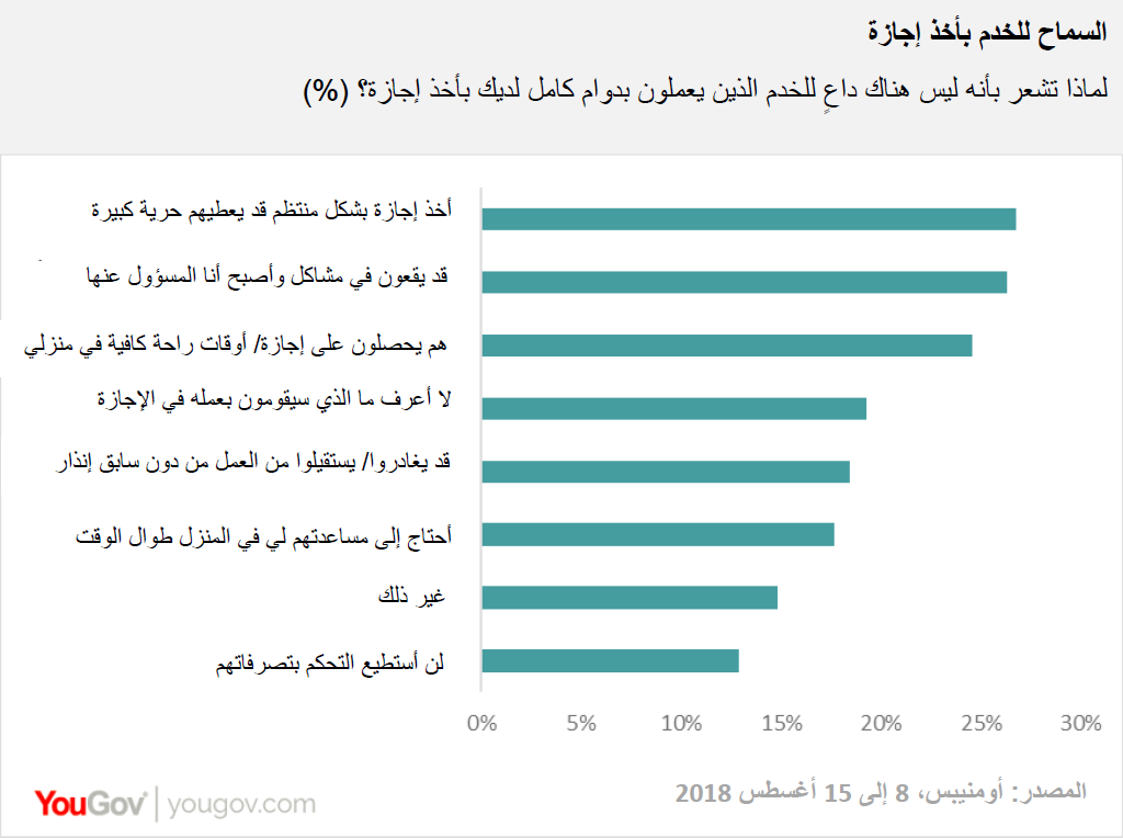 Domestic workers in GCC countries