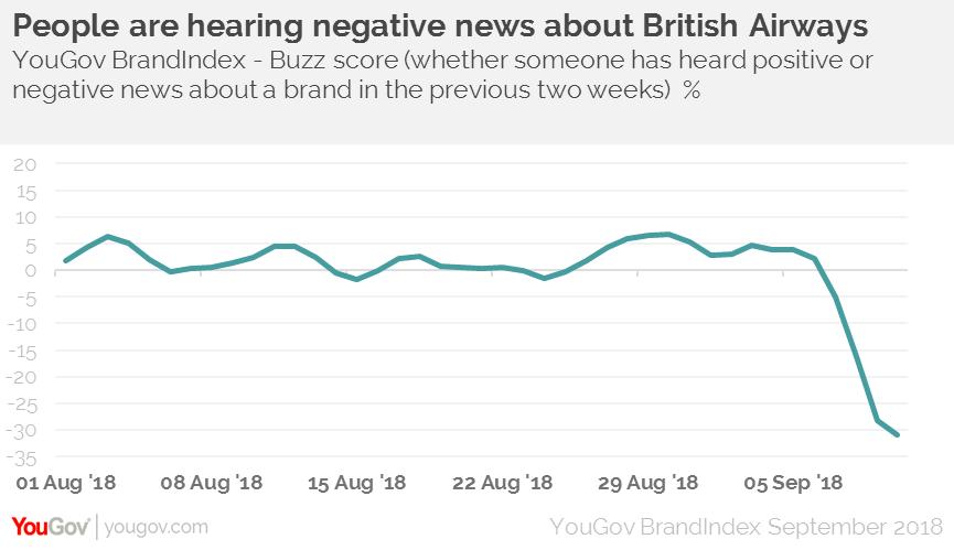 British Airways suffers turbulence as brand perception drops