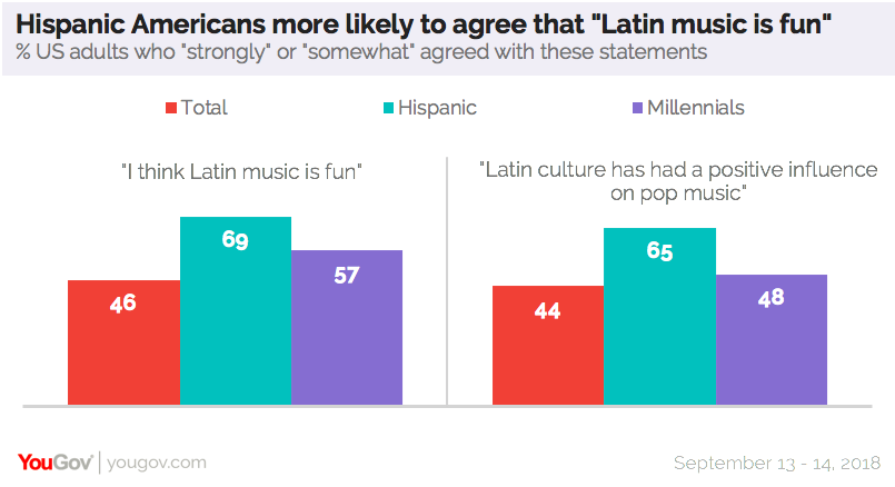 Half of Americans listen to music in languages besides English | YouGov