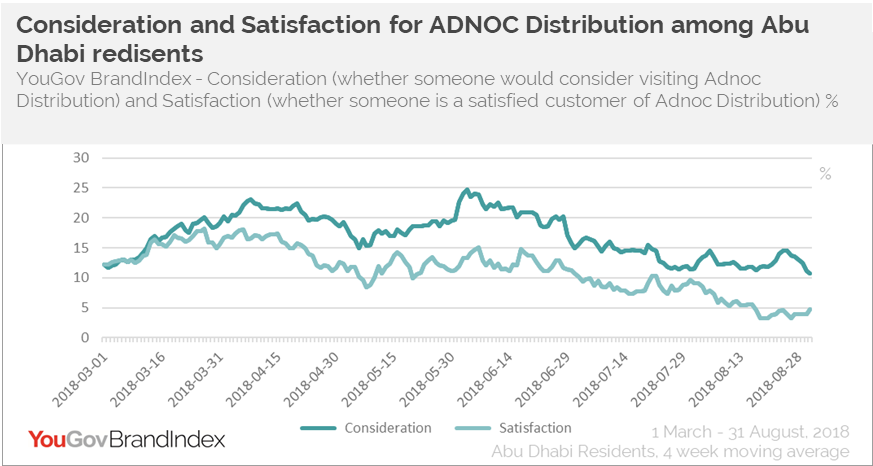 ADNOC Distribution- Consideration vs Satisfaction