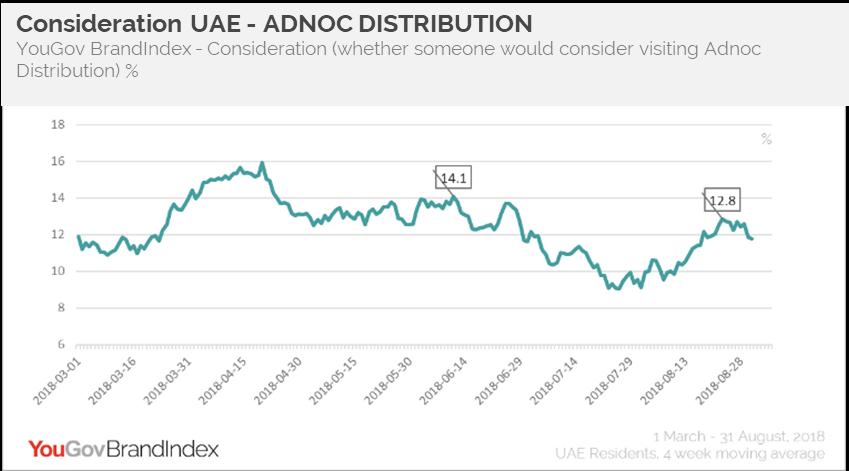 ADNOC Distribution- Consideration