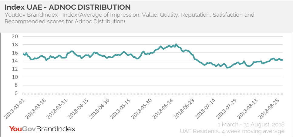 ADNOC Distribution- Index
