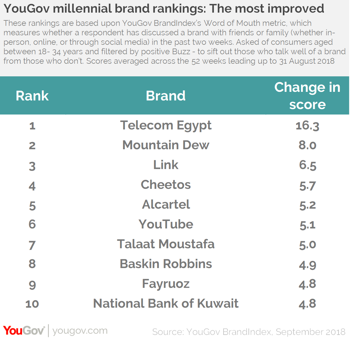 YouGov Millennial Brand Rankings: Top 10 Improvers Egypt