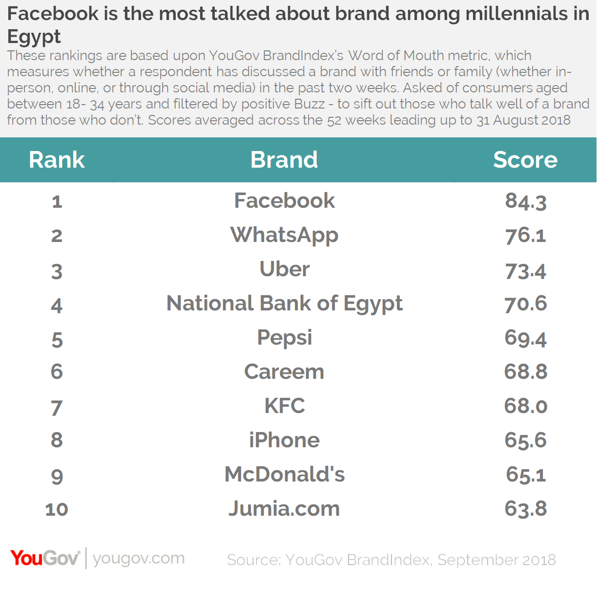 YouGov Millennial Brand Rankings: Top 10 EGYPT