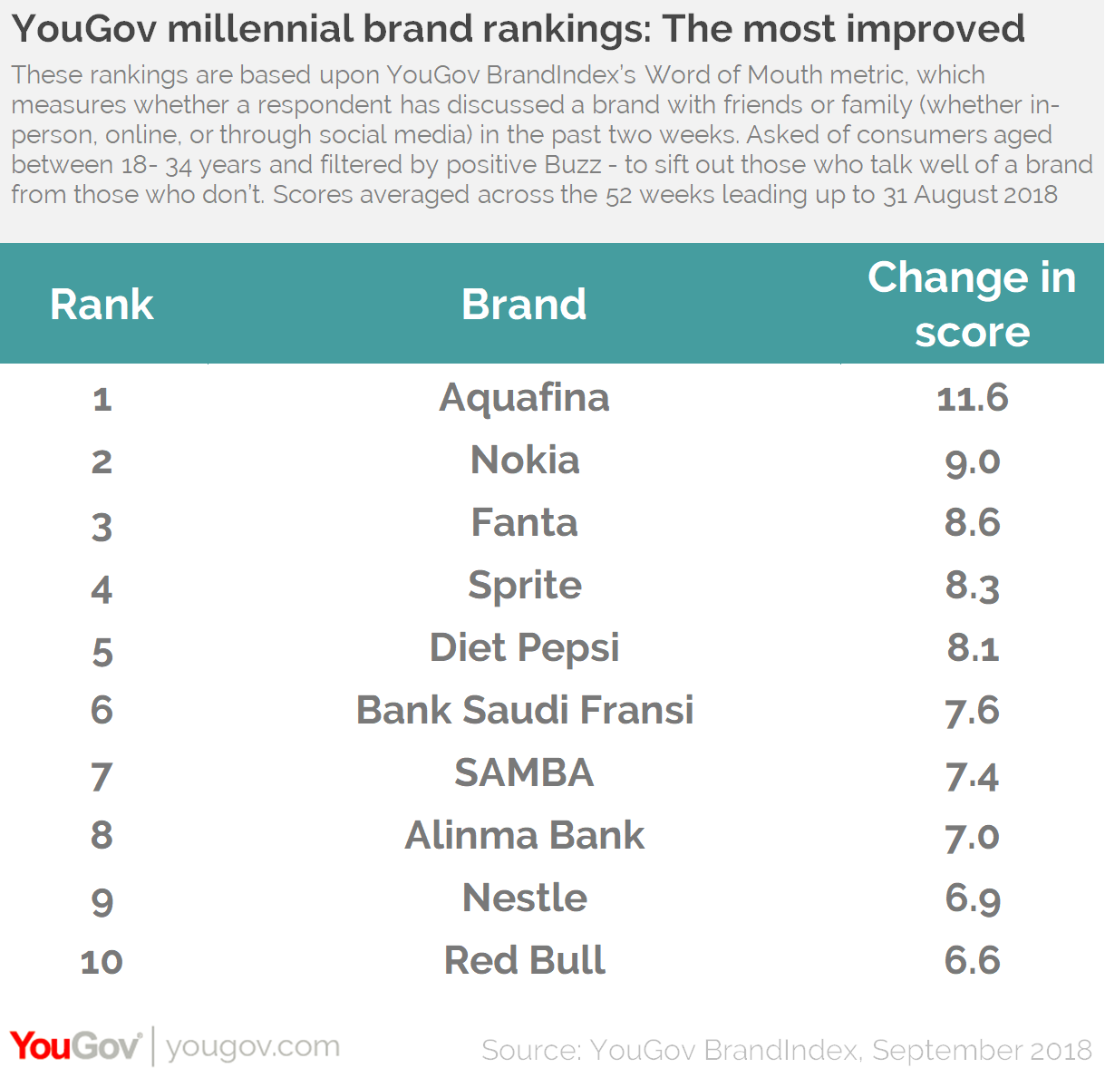 YouGov Millennial Brand Rankings: Top 10 Improvers KSA
