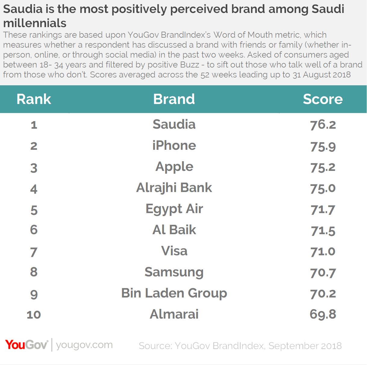 YouGov Millennial Brand Rankings: Top 10 KSA