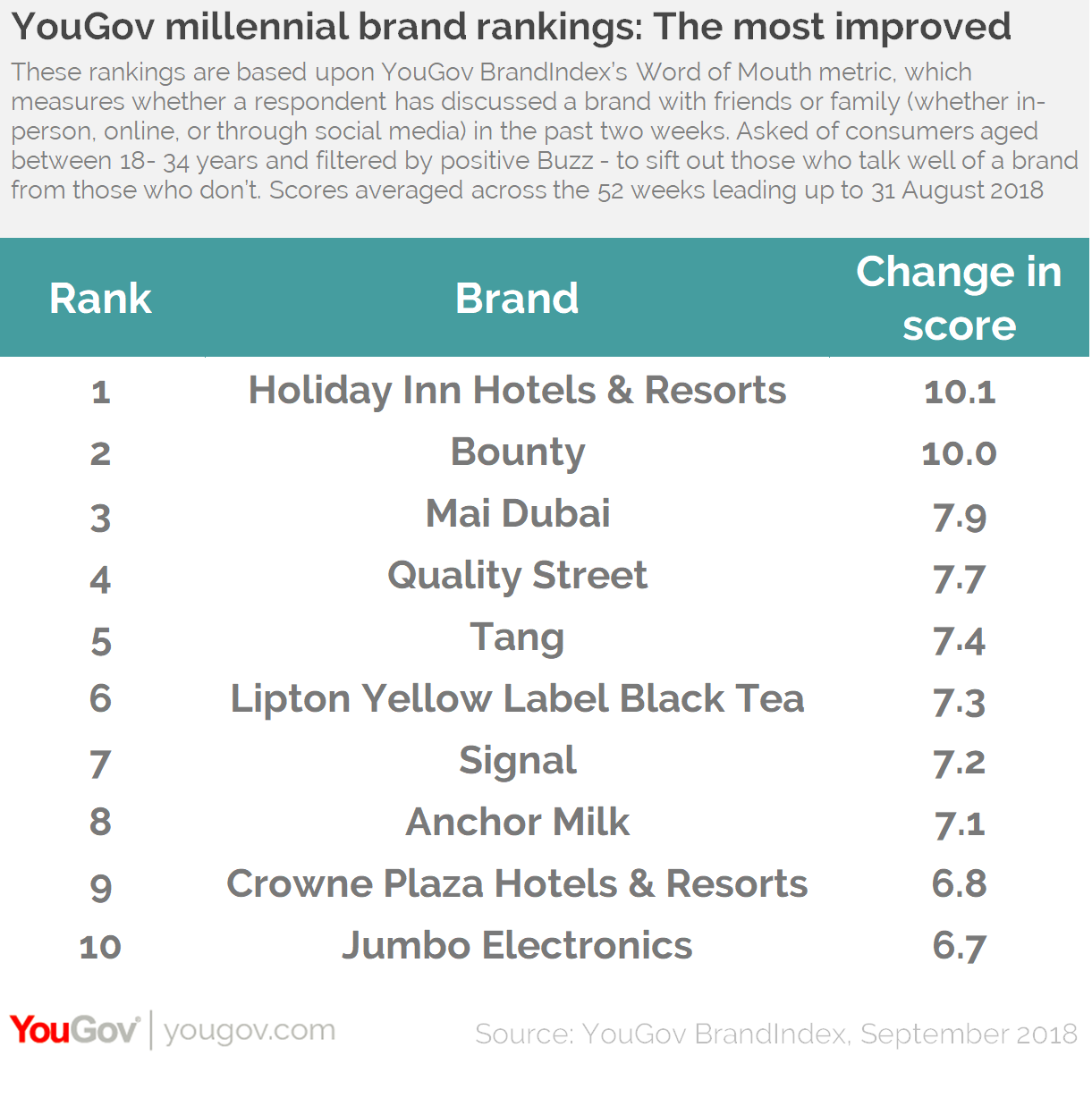 YouGov Millennial Brand Rankings: Top 10 Improvers UAE