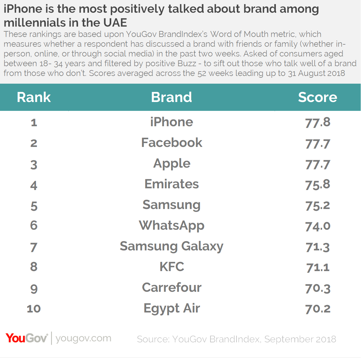 YouGov Millennial Brand Rankings: Top 10 UAE