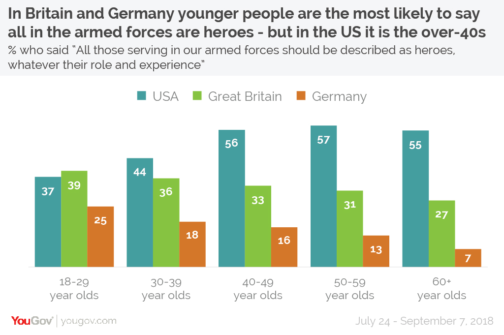 American/British/German Attitudes to Military Heroism Soldier%20heroes%20age-01