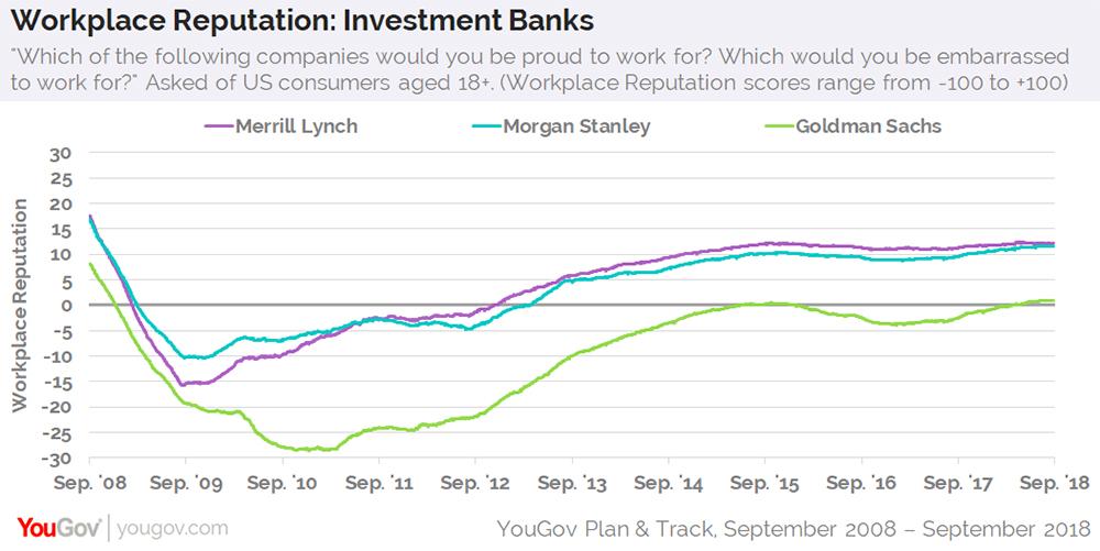 Goldman Sachs has a positive workplace reputation now