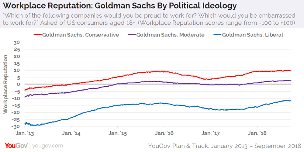Goldman Sachs has a positive workplace reputation now | YouGov