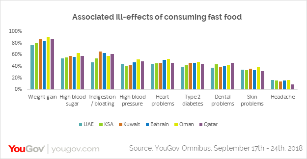 what are the effects of eating fast food