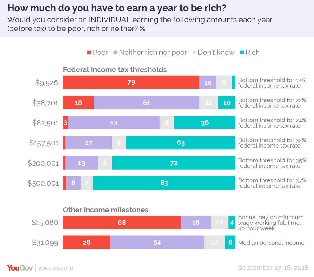 How much money do you need to earn a year to be rich? | YouGov