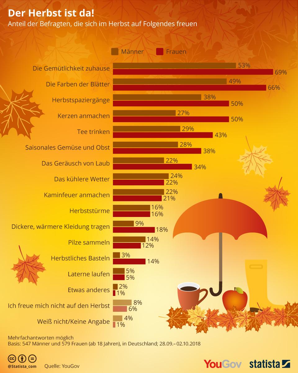 Das mögen Deutsche am Herbst